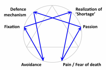 Life coaching enneagram psychological model defence mechanisms neutralization of defence mechanisms altavistaventures